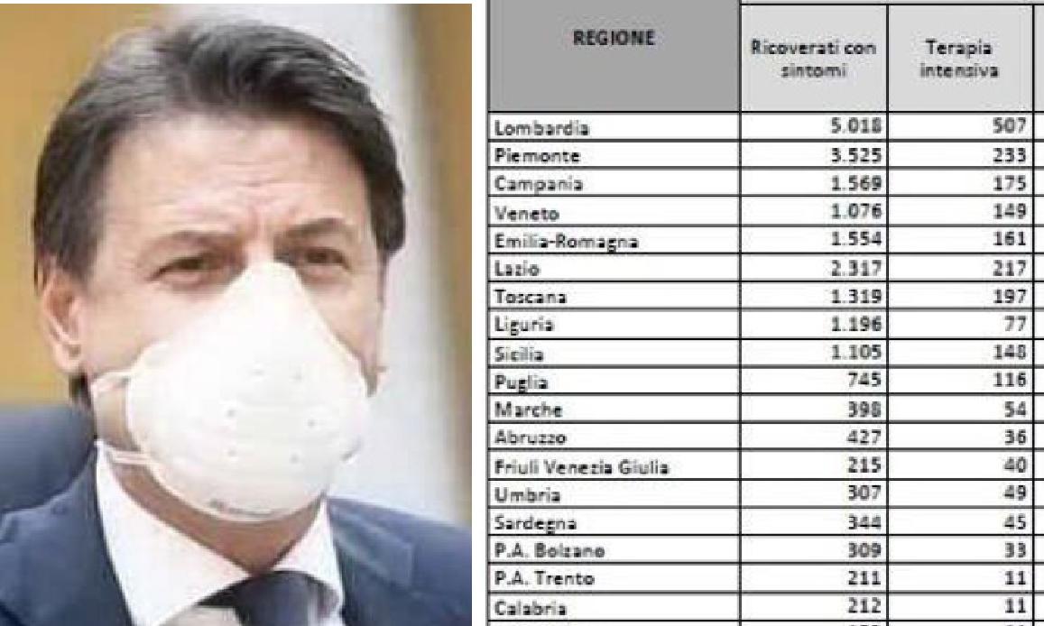 DPCM FARSA DEL PANDEMISTA CONTE SALVA I FEUDI PD. Ristoranti aperti in Lazio, Toscana e Campania
